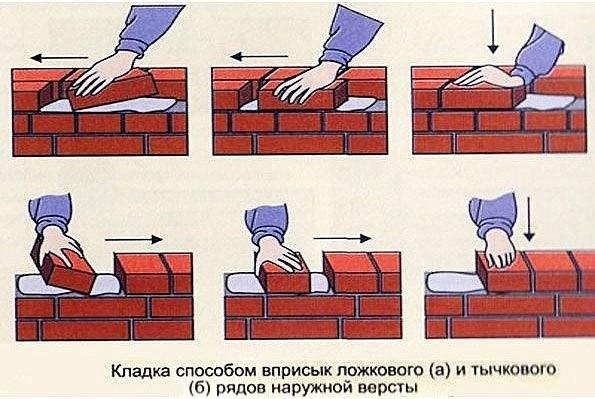 Кладка облицовочного кирпича  При выполнении работ своими руками важно...