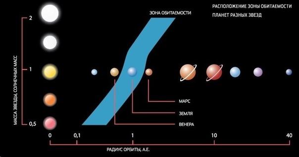 Принято считать, что жизнь, которую мы знаем, не может зародиться ни в звездной атмосфере, ни на газовом гиганте, подобном Юпитеру, ни, тем более, в космической пустоте. Для возникновения жизни требуются небесные тела с богатым химическим с...
