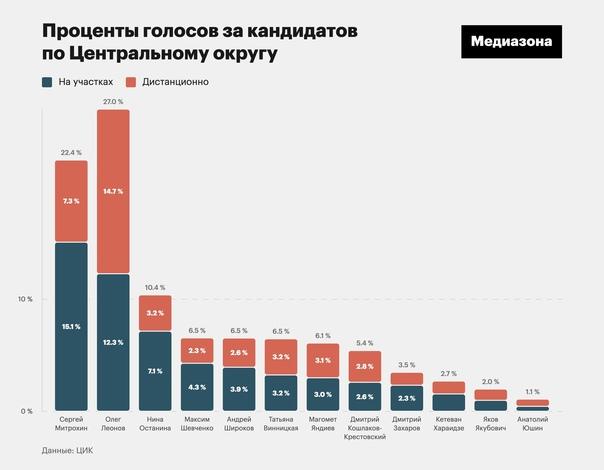 Алексей Навальный -  #10