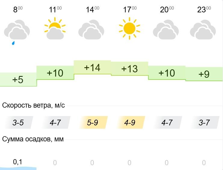 Погода на день. #Магнитогорск