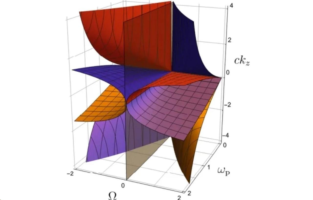 Схема топологических фаз