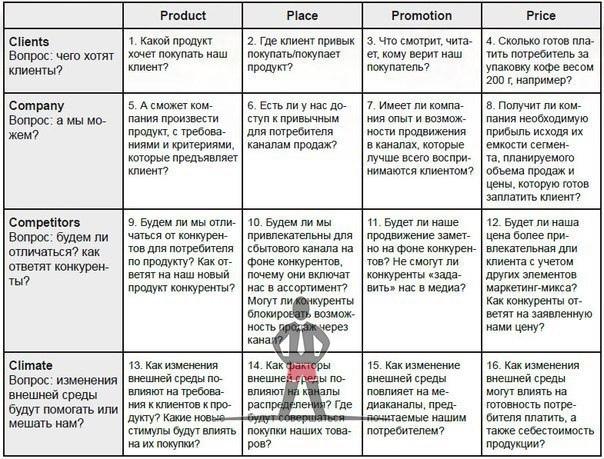 Комплекс маркетинга – модель 4С