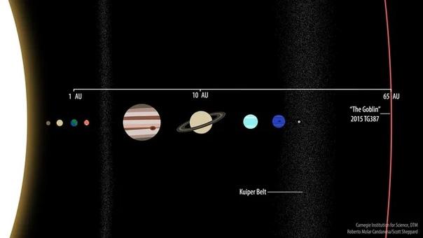 Самая далекая планета Солнечной системы
