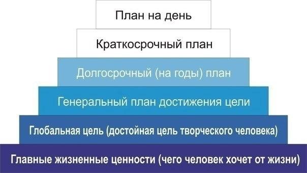 ПИРАМИДА ФРАНКЛИНА.